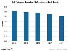 uploads///Dish broadband subs