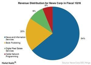 uploads///Revs distri for News Corp
