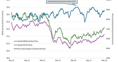 uploads/2018/05/Gasoline-demand-2-1.png