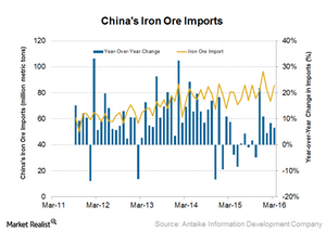 uploads/2016/04/China-iron-ore-imports1.png