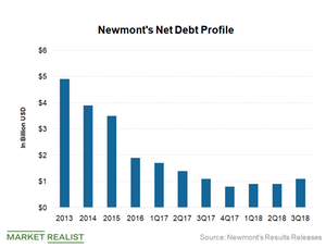 uploads/2018/11/Net-debt-1.png