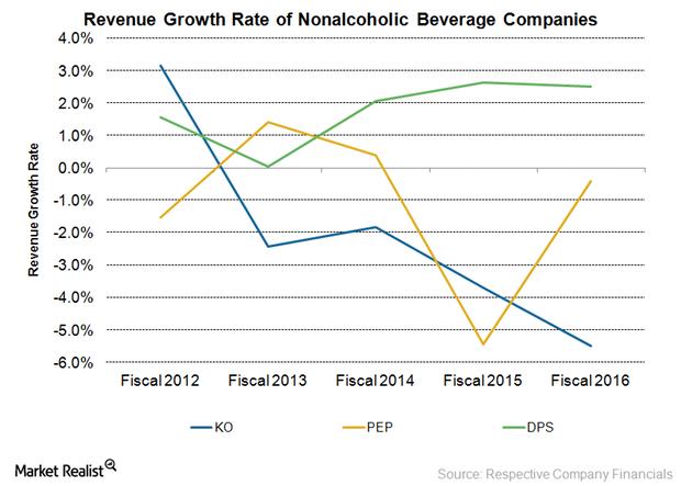 uploads///Revenue growth rate NA