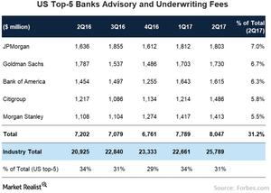 uploads///Banks Advisory Fees