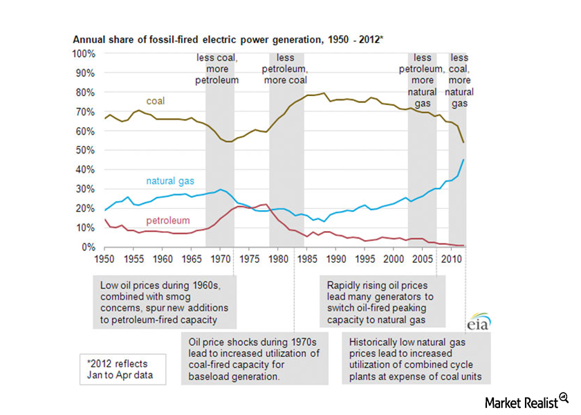 uploads///Shifts in share of fossil fired electric power generation