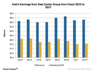 uploads///A_Semionductors_INTC_data center earnings Q