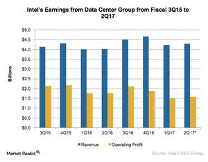 uploads/2017/07/A9_Semionductors_INTC_data-center-earnings-2Q17-1.png