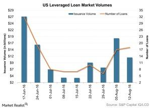 uploads/2016/08/US-Leveraged-Loan-Market-Volumes-2016-08-19-1.jpg