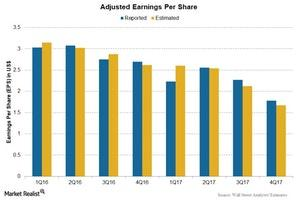 uploads/2018/03/Chart-007-1.jpg