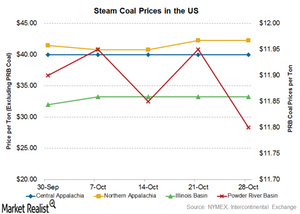 uploads/2016/11/coal-prices-1-1.png