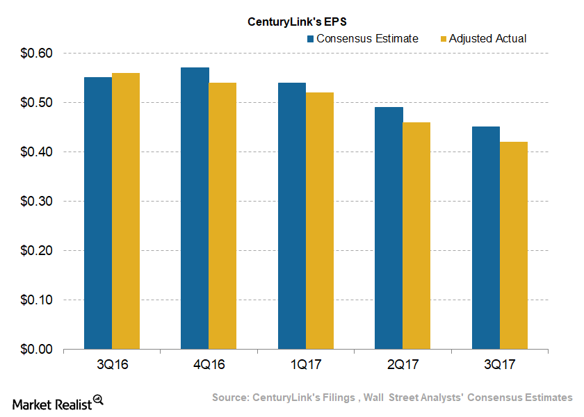 uploads///Telecom CenturyLink Q Adjusted EPS Estimate