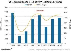 uploads/2017/07/CF-Industries-Next-12-Month-EBITDA-and-Margin-Estimates-2017-07-21-1-1.jpg