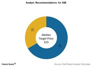 uploads///analyst recommendations for kmi