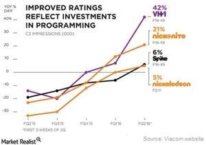 uploads///VIAB Program ratings
