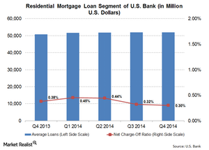 uploads///Residential Mortgage Loans