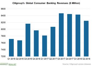 uploads///Chart  Global Consumer Banking