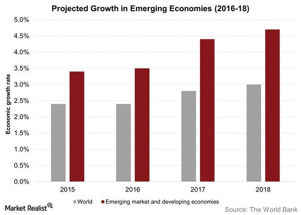 uploads///Projected Growth in Emerging Economies