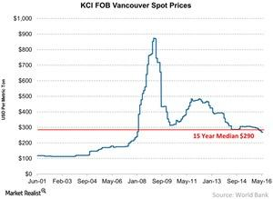 uploads/2016/05/KCl-FOB-Vancouver-Spot-Prices-2016-05-31-1.jpg