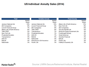 uploads/2015/03/4.1-US-Individual-Annuity-Sales1.png