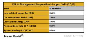 uploads///Elliott Management largest sells