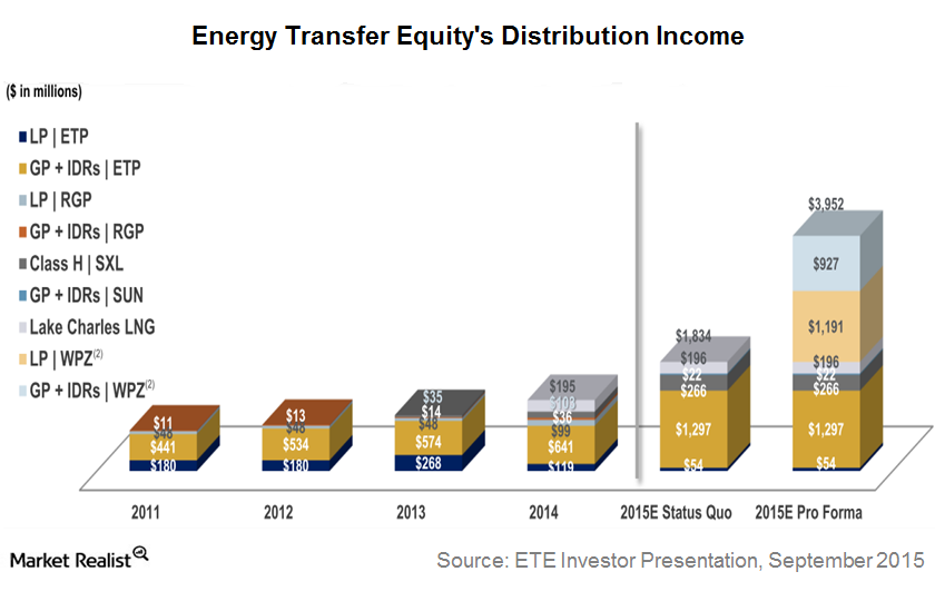 uploads///ETE Income Sources