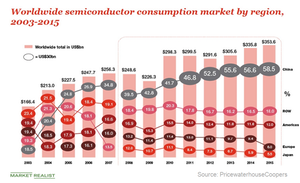 uploads/2018/07/A3_Semiconductors_Chinas-semiconductor-consumption-2016-1.png