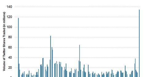 uploads/2014/05/2014.05.06-Twitter-Volume.jpg