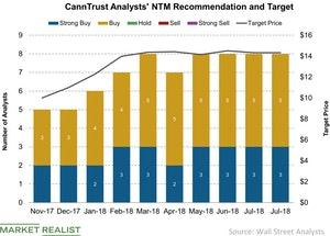 uploads/2018/08/CannTrust-Analysts-NTM-Recommendation-and-Target-2018-08-04-1.jpg