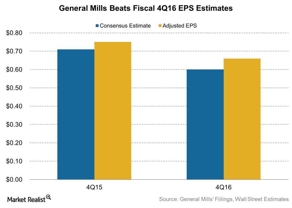 uploads///general_mills_beats_fiscal_q_eps_estimates_  _