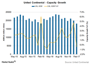 uploads///United Continental capacity growth