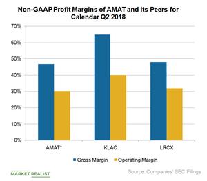 uploads///A_Semiconductors_AMAT lcx klc non GAAP profit margin Q
