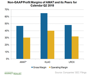 uploads/2018/08/A2_Semiconductors_AMAT-lcx-klc-non-GAAP-profit-margin-Q2-18-1.png