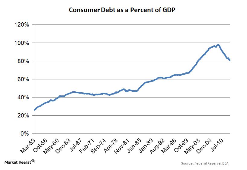 uploads///Consumer Debt