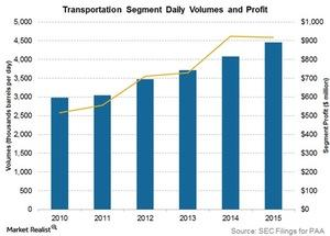 uploads/2016/10/transportation-segment-daily-volumes-1.jpg