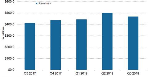 uploads/2018/11/Jazz-revenues-1.png
