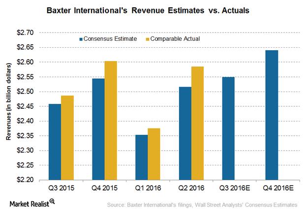 uploads///revenue estimates