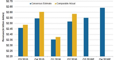 uploads/2016/10/revenue-estimates-10-1.png