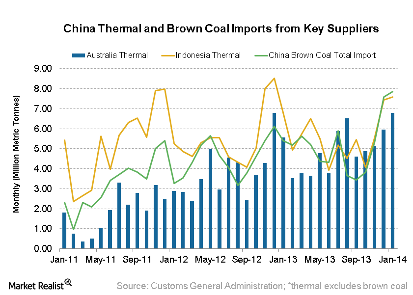 uploads///China Thermal and Brown Coal Import