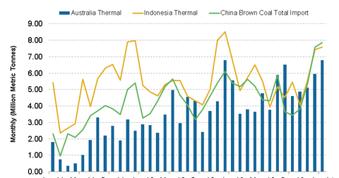 uploads/2014/02/China-Thermal-and-Brown-Coal-Import1.png