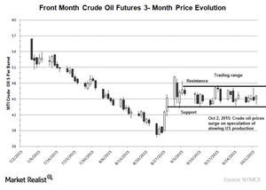 uploads///Crude oil data