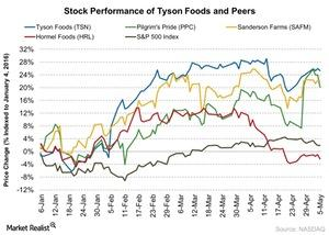 uploads///Stock Performance of Tyson Foods and Peers
