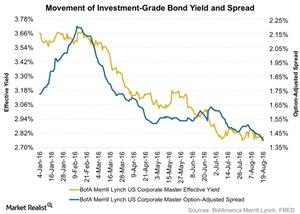 uploads/2016/08/Movement-of-Investment-Grade-Bond-Yield-and-Spread-2016-08-23-1.jpg