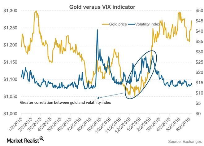 uploads///Gold versus VIX indicator
