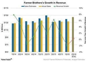 uploads/2016/01/Farmer-Brotherss-Growth-in-Revenue-2016-01-291.jpg