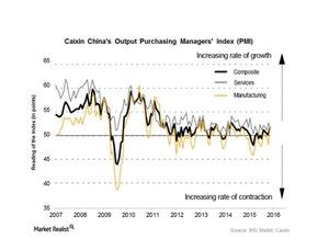 uploads///China composite PMI