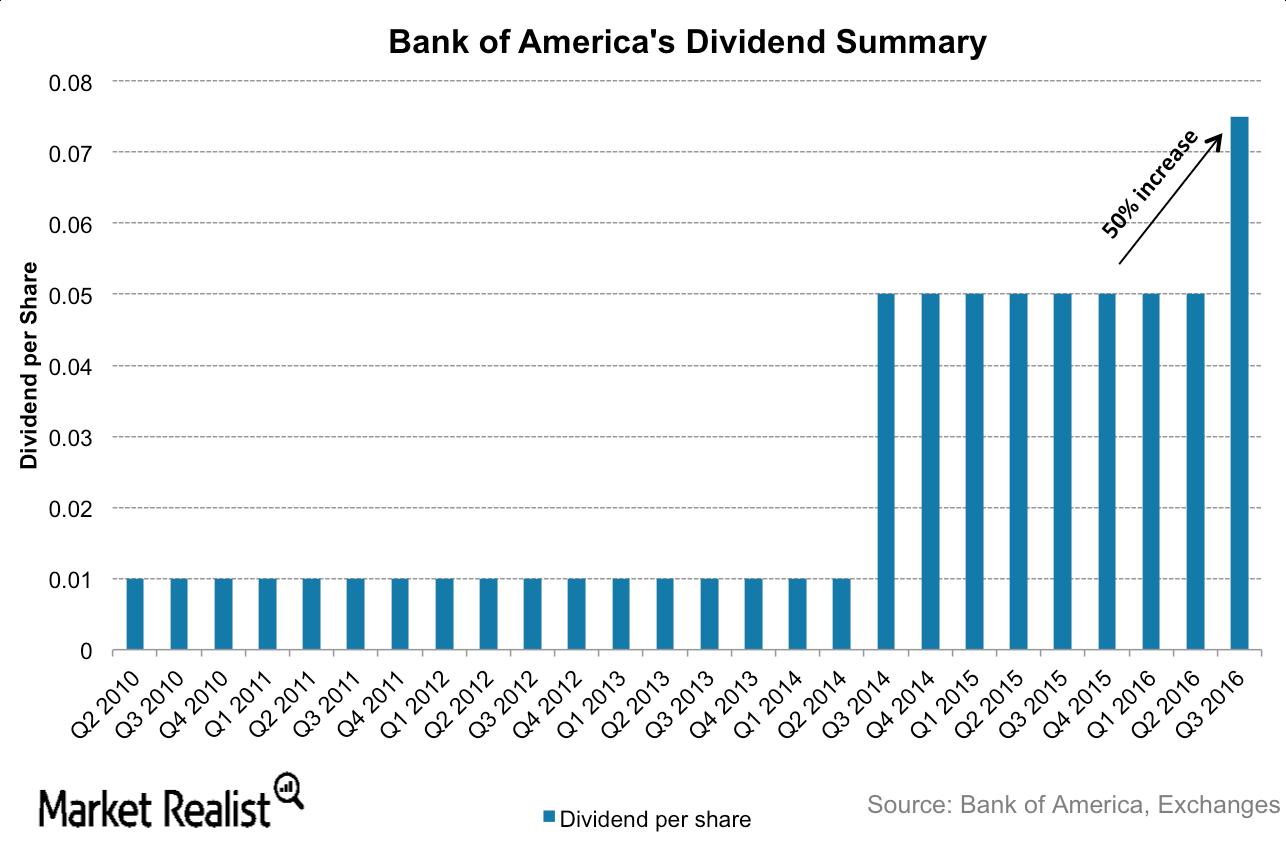 uploads///BAC dividends