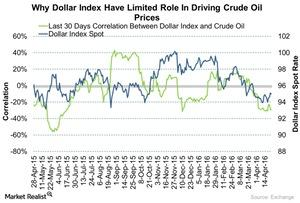 uploads/2016/04/Dollar-Index-Driving-The-Crude-Rally-2016-04-2511.jpg