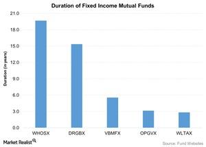 uploads/2015/11/Duration-of-Fixed-Income-Mutual-Funds-2015-11-2711.jpg