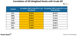 uploads/2016/07/correlation-of-oil-weighted-stocks-1.png
