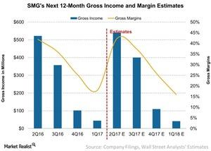 uploads///SMGs Next  Month Gross Income and Margin Estimates