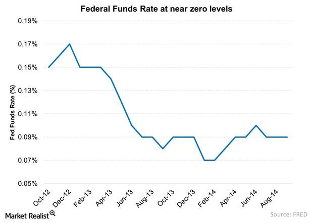 uploads///Federal Funds Rate at near zero levels